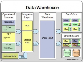 Data warehouse overview.jpg